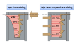 injection-compression-molding